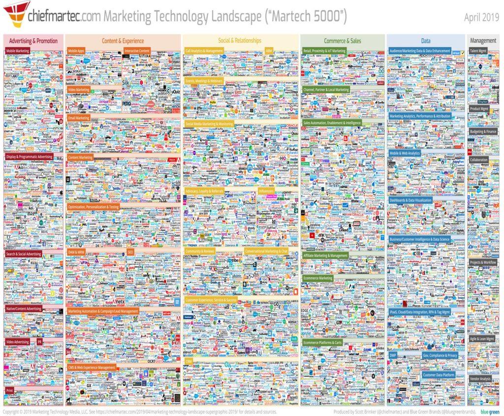paysage de la technologie marketing 2019