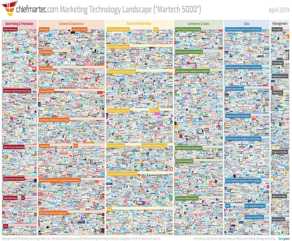 paysage de la technologie marketing 2019